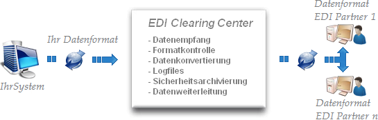 EDI Clearing Center - Funktionsweise