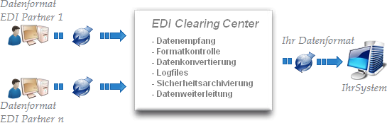 EDI Clearing Center - Alternative zum eigenen Konverter